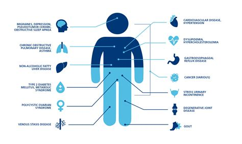 Co Morbidities Associated with Obesity