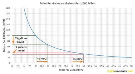 Calculates Mpg (miles Per Gallon