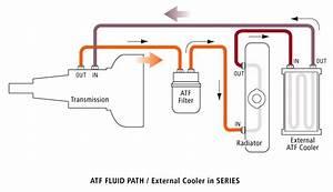 Transmission Cooler Line Fluid Paths