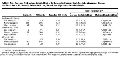 serum potassium  risk  cardiovascular disease  framingham heart study cardiology