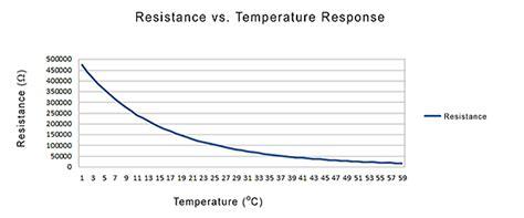 Thermistor Basics Wavelength Electronics