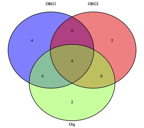 How Assign Name Every Circle Venn Diagram Using