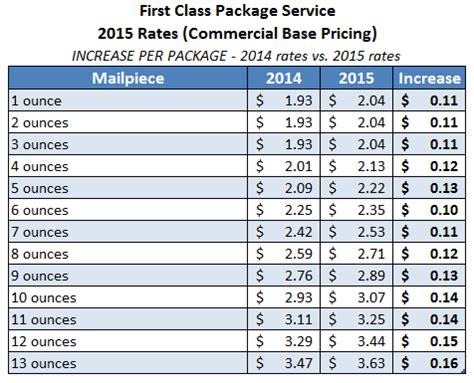 usps letter rates usps class rate chart class package shipping 30425