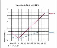 Pt100 Berechnen : pt100 kennlinie tmh gmbh ~ Themetempest.com Abrechnung