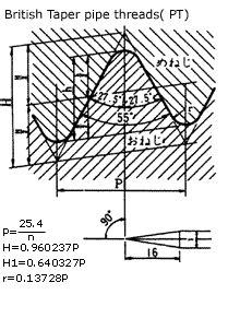 เกจวัดเกลียว Thread Plug Gauge & Thread Ring Gauge