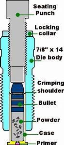Bullet Seating Die Versus Factory Crimp Die
