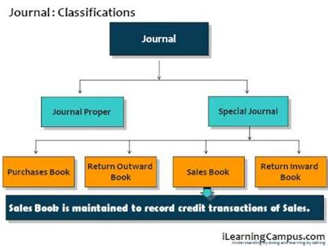 financial accounting definition  journal  overiew