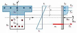 What Is The Formula To Calculate Moment Of Resistance Of
