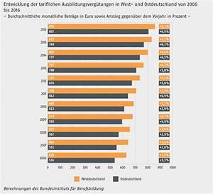 Gehalt Kauffrau Im Einzelhandel : ausbildungsverg tung das steht ihnen zu ~ Avissmed.com Haus und Dekorationen