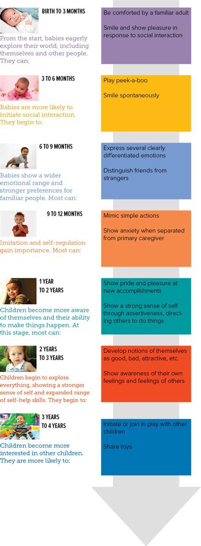 factors affecting cognitive  intellectual development