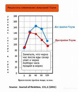 Вакцина от сахарного диабета 1 типа в россии