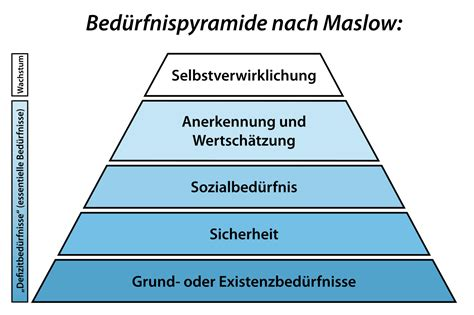 filemaslow beduerfnispyramidesvg wikimedia commons