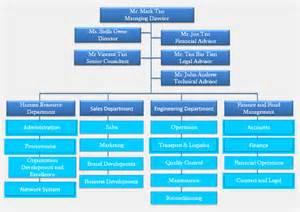 Fillable Organizational Chart Template