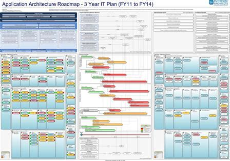 Introduction To Enterprise Architecture Mooc Resource Page