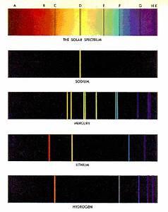 Spectra