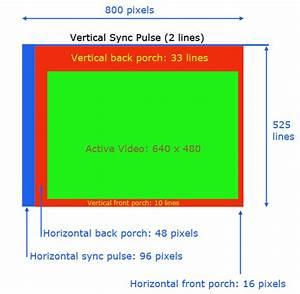 Video VGA Timing Sync Porch Positions FPGA