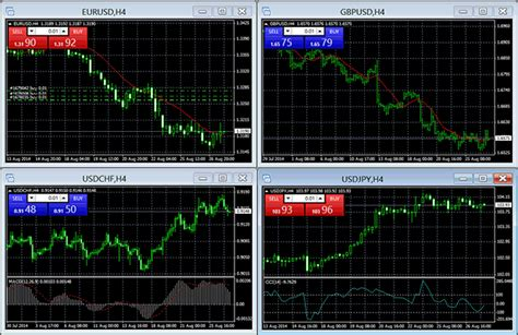 real time customizable charts forex  cfd  prices