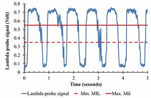 Typical Lambda Sensor Signal For 40 Km  Hour And 3 Rd Gear