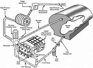 Pressure Washer Pump Diagram