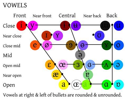 color vowel chart poib rgb color space ipa vowels