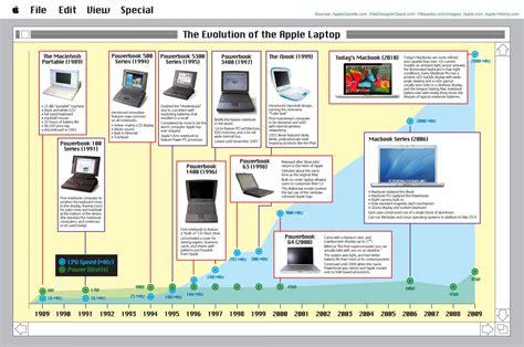 evolution   apple laptop visually