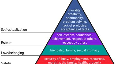 maslows hierarchy  priority theory  motivation