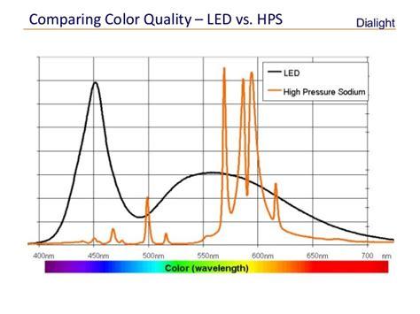 high pressure sodium lights vs led led lighting vs hps all you need to know