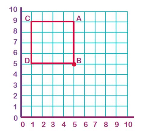 rotation explained for primary school parents rotating a shape coordinates and rotation