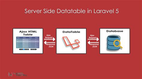 server side datatable laravel learn infinity