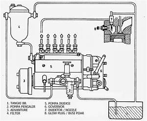 Sistem Common Rail Dan Sistem Konvensional Pada Mesin