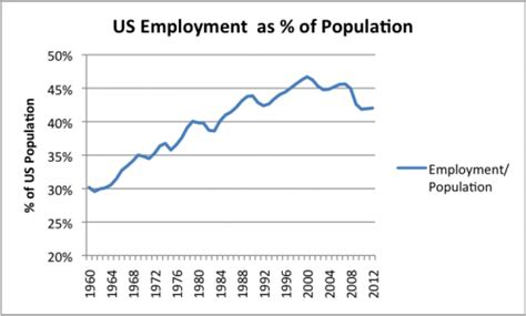 bureau of employment energy leveraging an explanation for china s success and