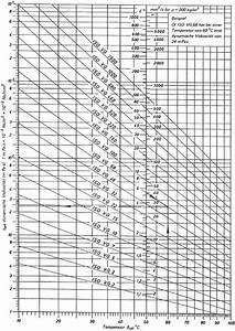 Dynamische Viskosität Berechnen : 24 hydrodynamisches radialgleitlager mathematical engineering lrt ~ Themetempest.com Abrechnung