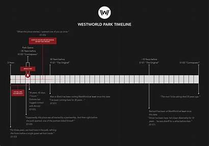 Timeline Westworld Explained Park Scene History Chronology