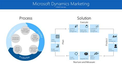 Ms Digital Marketing by Attention All Marketers Dynamics Just Set The New