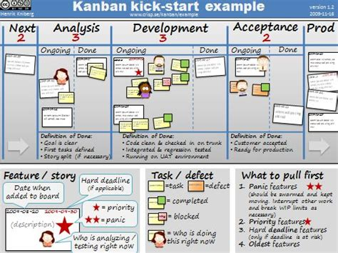 Crisp's Blog » Kanban Kick-start Example
