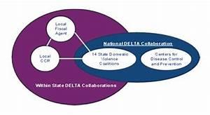 CIENCIASMEDICASNEWS: DELTA|Funded Programs|Violence ...