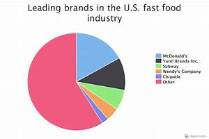 The fast food industry is an enduring American value ...