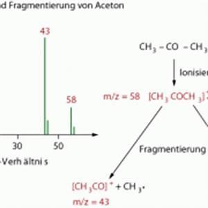 Blutalkoholgehalt Berechnen : massenspektrometrie ms in chemie sch lerlexikon lernhelfer ~ Themetempest.com Abrechnung