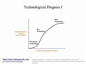 Technological Progress I Diagram