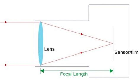 focal length simplified explained photography tips