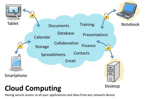 cloud computing it solutions services and support darwin territory