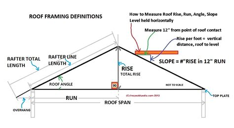 roof measurements slope  pitch definitions  roof