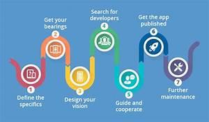 App development process: 7 steps from an idea to a ...