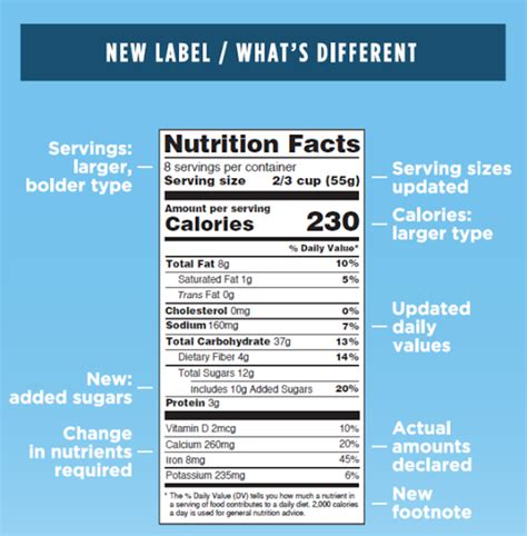 nutrition facts labels  reveal   added sugar    food treehugger
