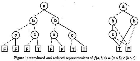 bdd based tautology checker