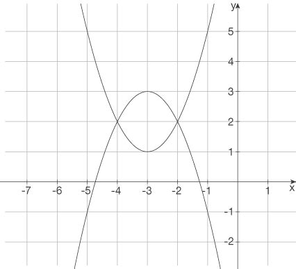 quadratische funktionen schnittpunkt gerade parabel