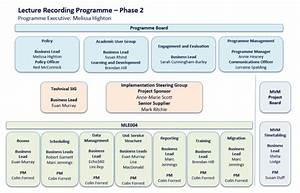 Programme And Project Structure