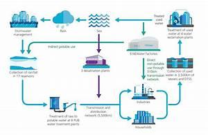 India Taps Singapore Water Expertise