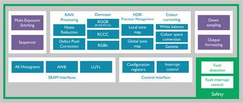 arm introduces mali  isp image signal processor