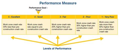 work zone safety performance measures guidance booklet  national work zone safety